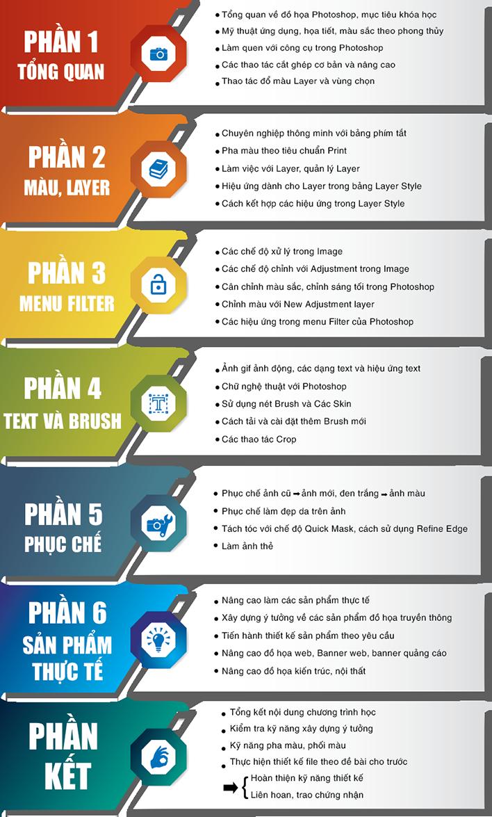 Nội dung học Photoshop tại Hà Nội